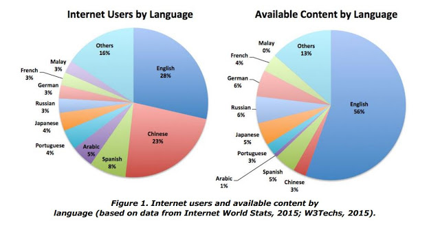 internet users by language (1)